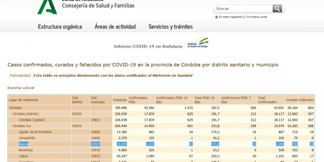 Ayuntamiento Coronavirus parte 22 Febrereo 2021